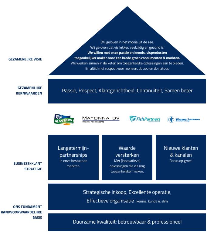 KennemerVisgroep_strategiehuis